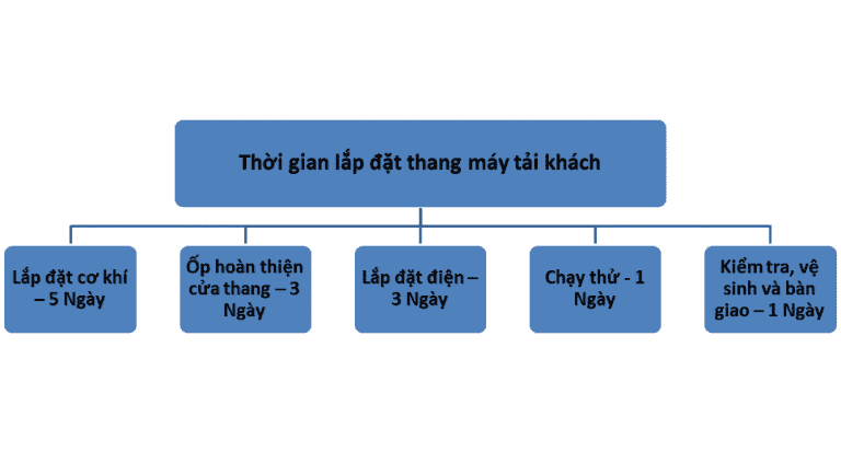 thoi-diem-lap-thang-may-tai-khach
